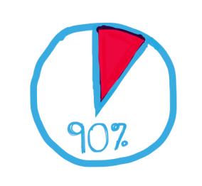 percent-90
