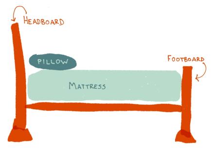 bed-diagram