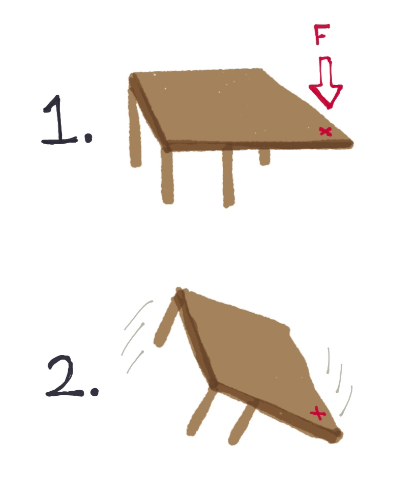 force-applied-to-table