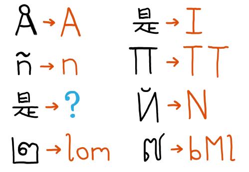 letter-translation
