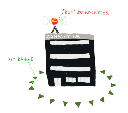 secure-key-broadcaster