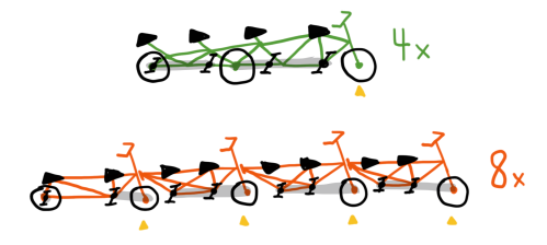 3-4x-and-8x-bikes.png
