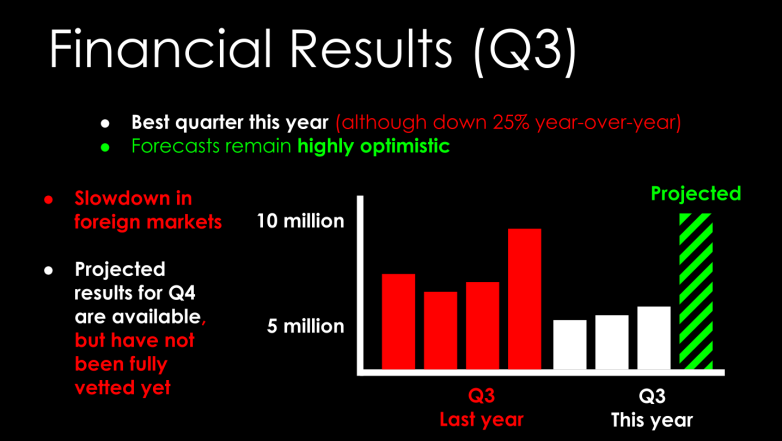 Fig_2_financial_results_all