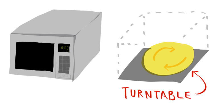 1-turntable-microwave.png