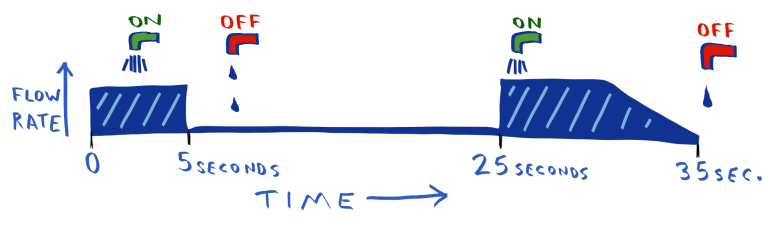 3-time-chart.png