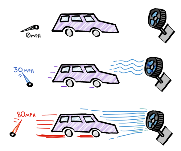 2-car-fan-speed-controlled-by-speedometer.png